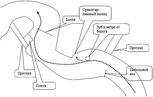 Схема порога Бильярд