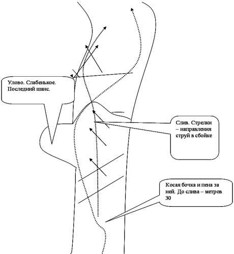 Схема порога Катапульта